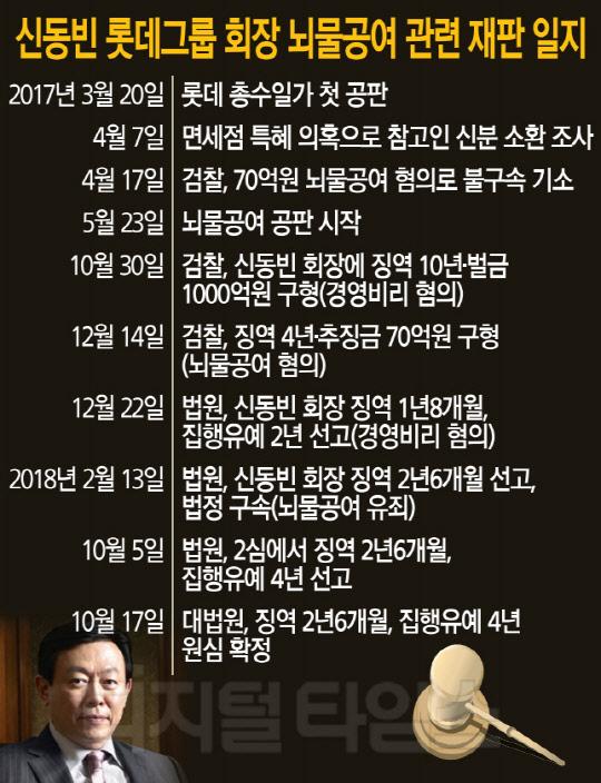 `총수 리스크` 덜어낸 롯데, 지배구조 재편·투자 탄력